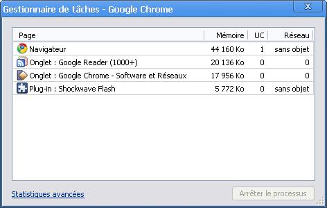 Le gestionnaire de tâches de Google Chrome
